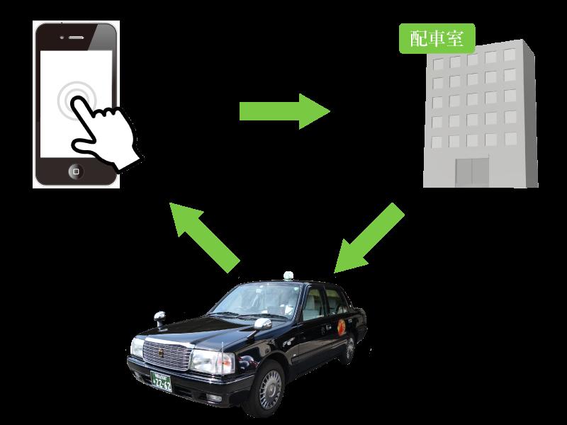 ご利用方法(タクシー)
