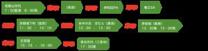 彦根城と近江八幡で春の訪れを探す旅